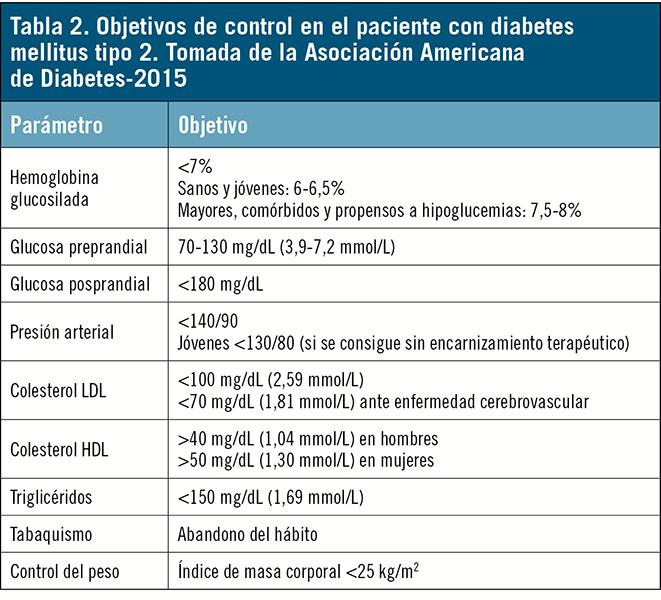 Objetivos para evitar complicaciones – Diabetes Axarquía