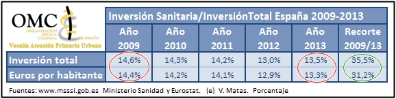 Inversion Sanitaria Total 2009 2013 tabla APU