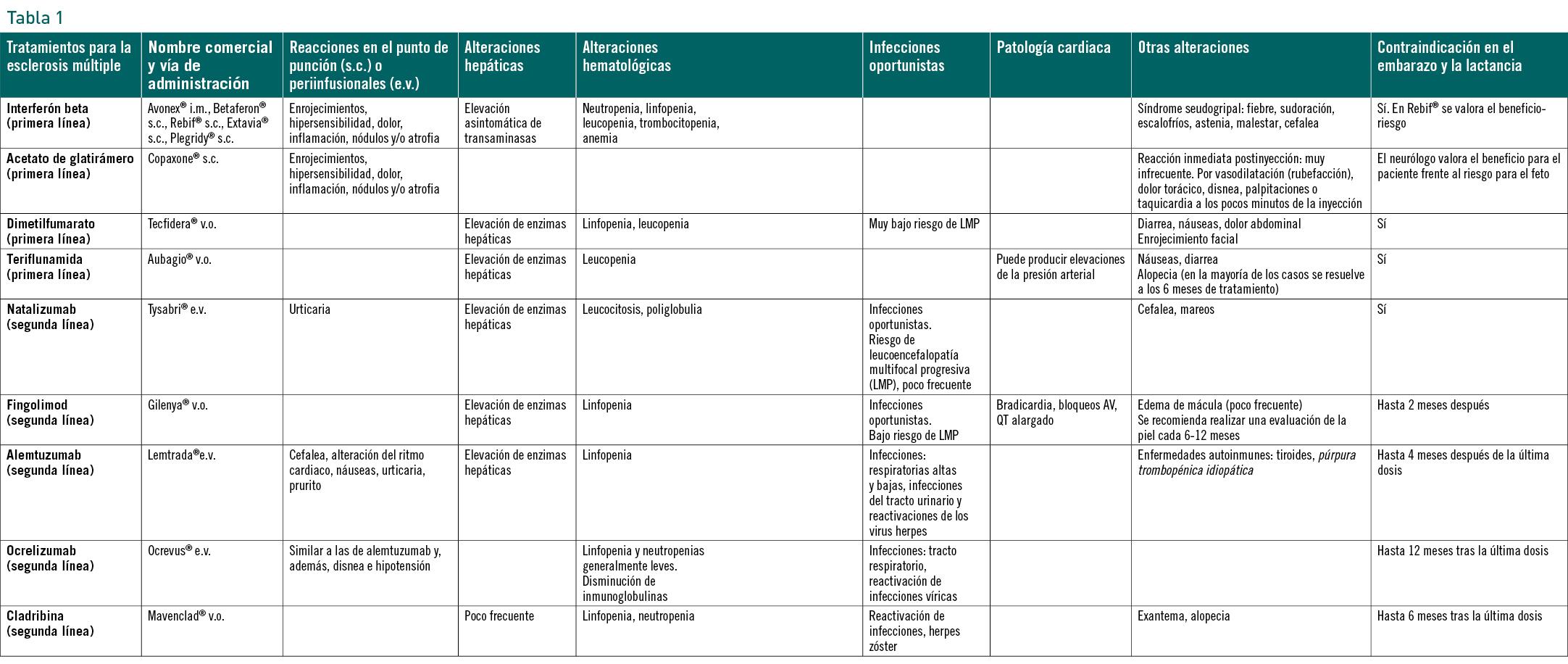 micción autoinmune frecuente