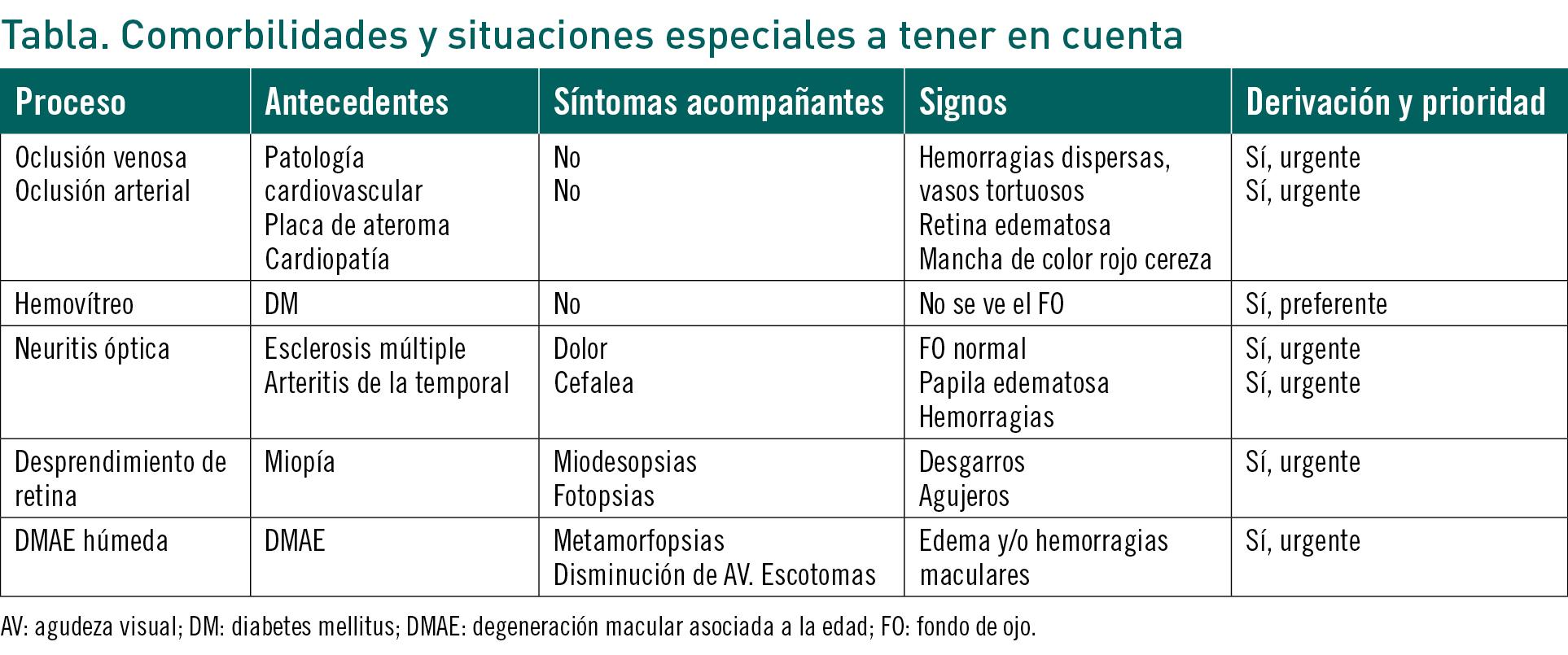 edema macular cistoideo síntomas de diabetes mellitus