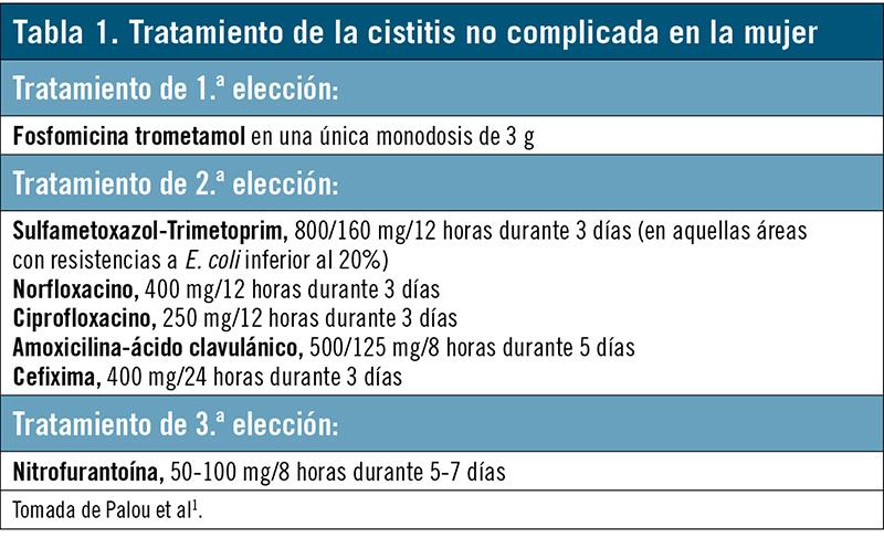 Cistitis recurrente
