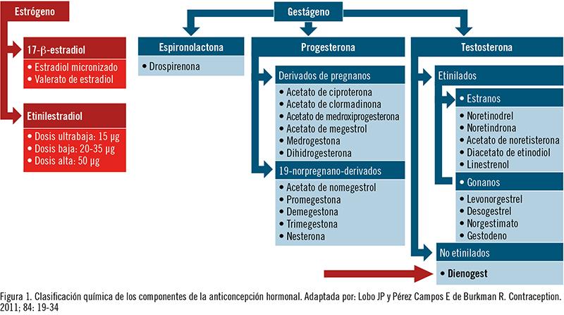 mecanismo de accion de anticonceptivos orales pdf