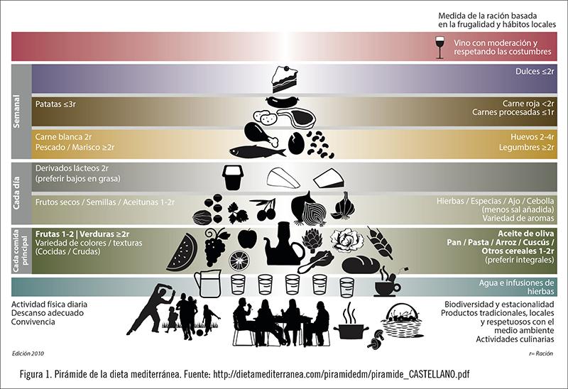 Falta de síntomas nutricionales adecuados