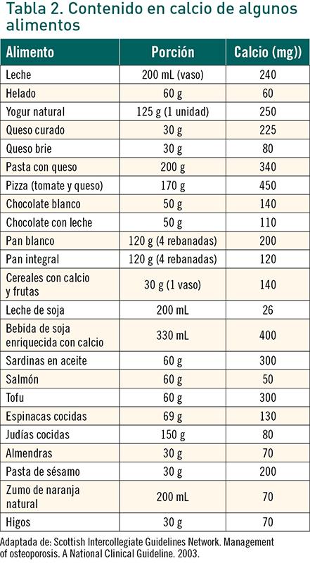 alimentacion en la menopausia pdf