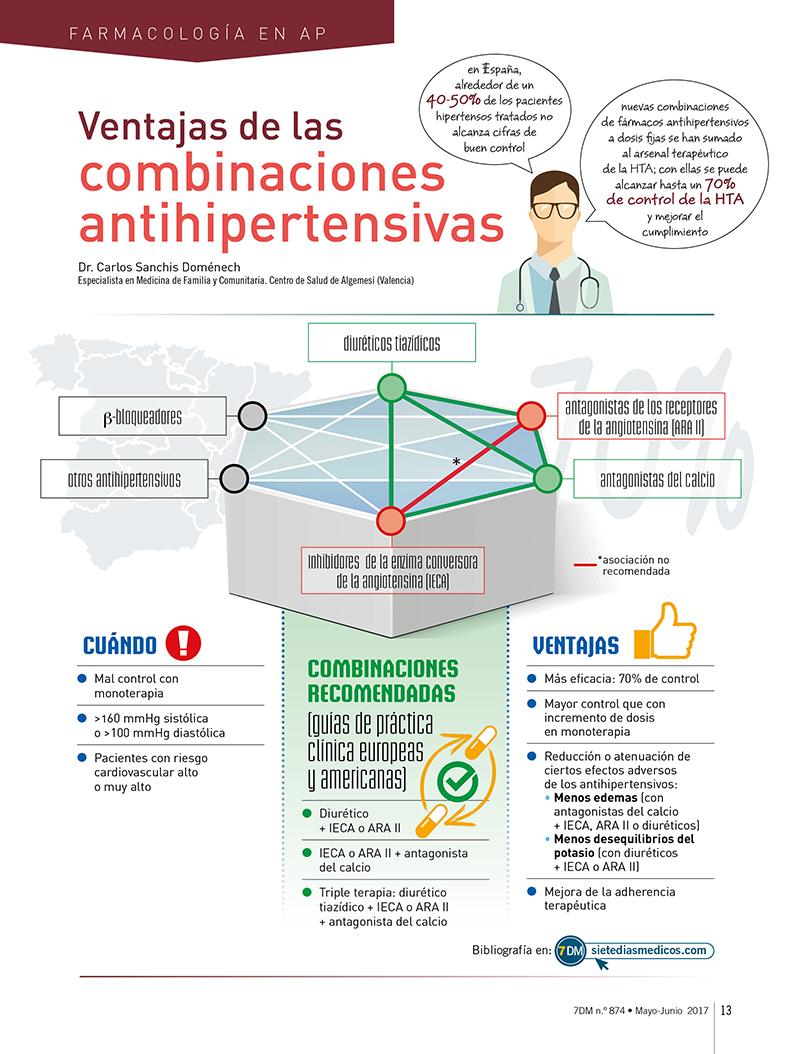 Combinaciones de medicamentos antihipertensivos