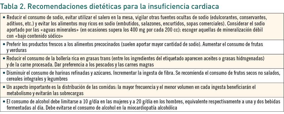 dieta para insuficiencia cardiaca gravedad