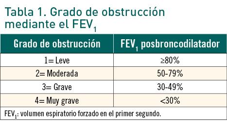 Clasificación de la hipertensión pulmonar leve moderada severa