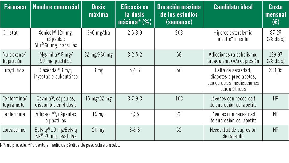 Medicamentos para la hipertensión leve