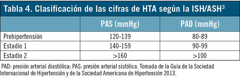 Presión arterial grado 1