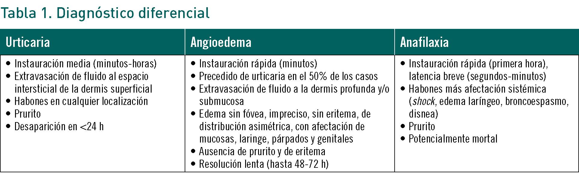 edema de glotis signos y sintomas de diabetes
