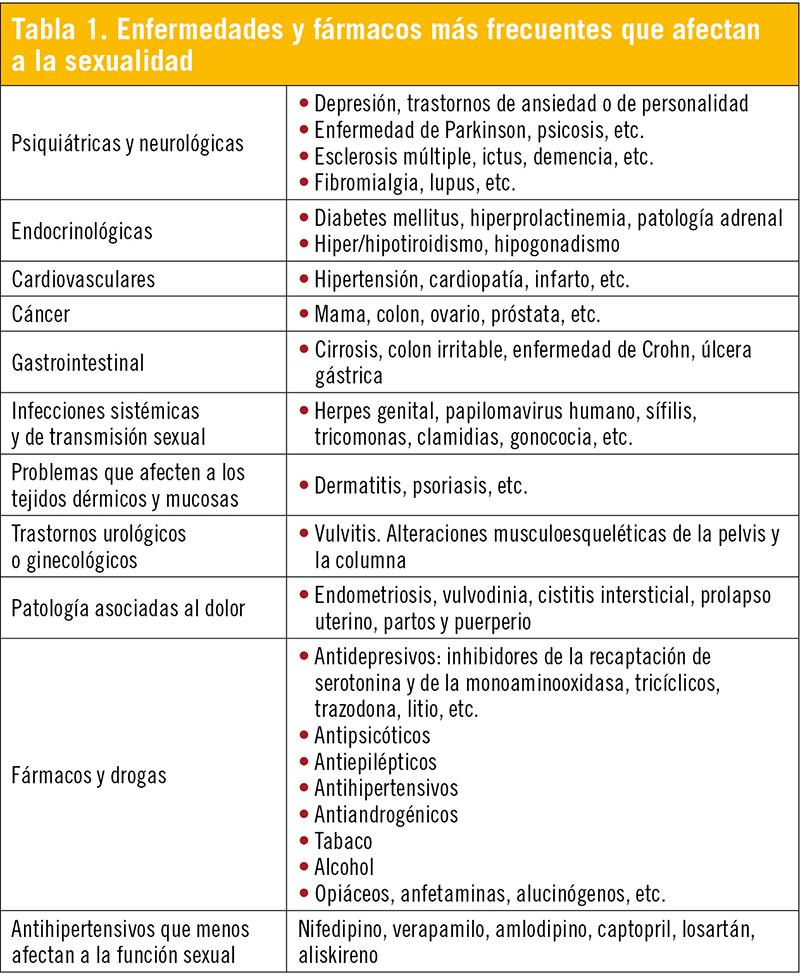 signos y síntomas de disfunción sexual femenina