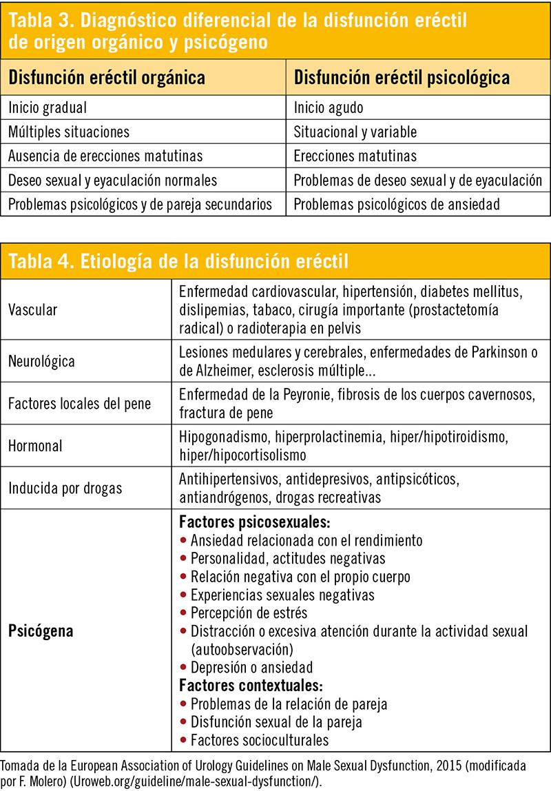 Los factores de riesgo para la disfunción eréctil incluyen el cuestionario