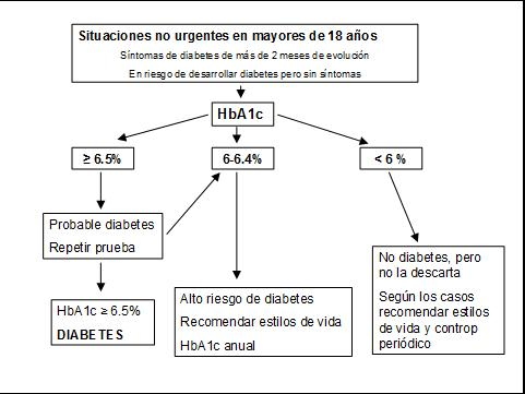 hgb a1c valora la diabetes